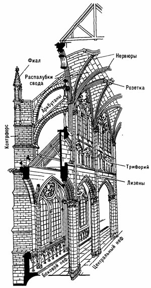 Декор собора в готическом